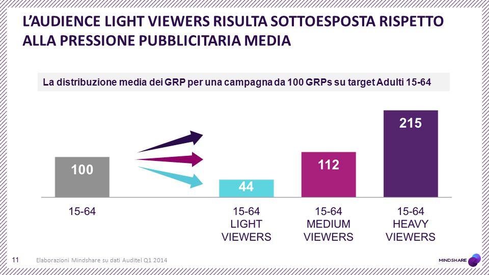 L'AUDIENCE LIGHT VIEWERS RISULTA SOTTOESPOSTA RISPETTO ALLA PRESSIONE PUBBLICITARIA MEDIA
