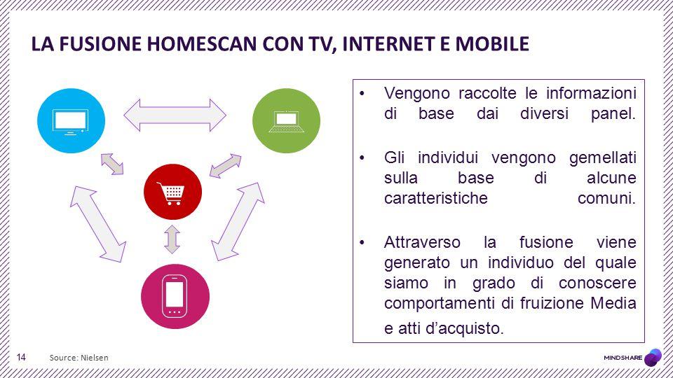 LA FUSIONE homescan con tv, internet e mobile