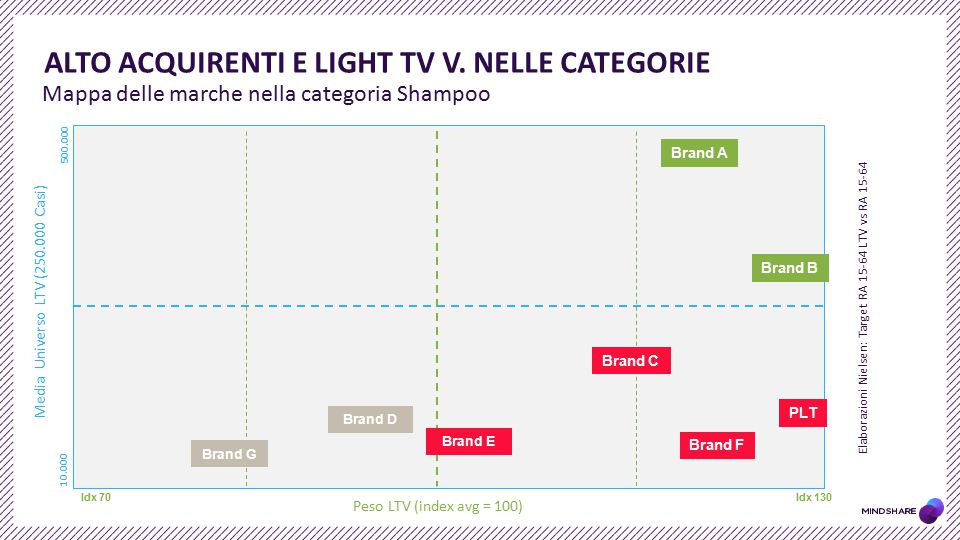 Alto acquirenti e Light TV v. nelle categorie