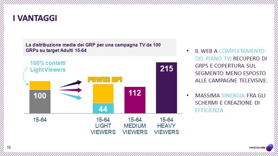 I VANTAGGI La distribuzione media dei GRP per una campagna TV da 100 GRPs su target Adulti 15-64.