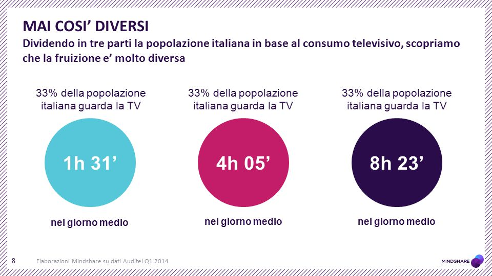 MAI COSI' DIVERSI Dividendo in tre parti la popolazione italiana in base al consumo televisivo, scopriamo che la fruizione e' molto diversa