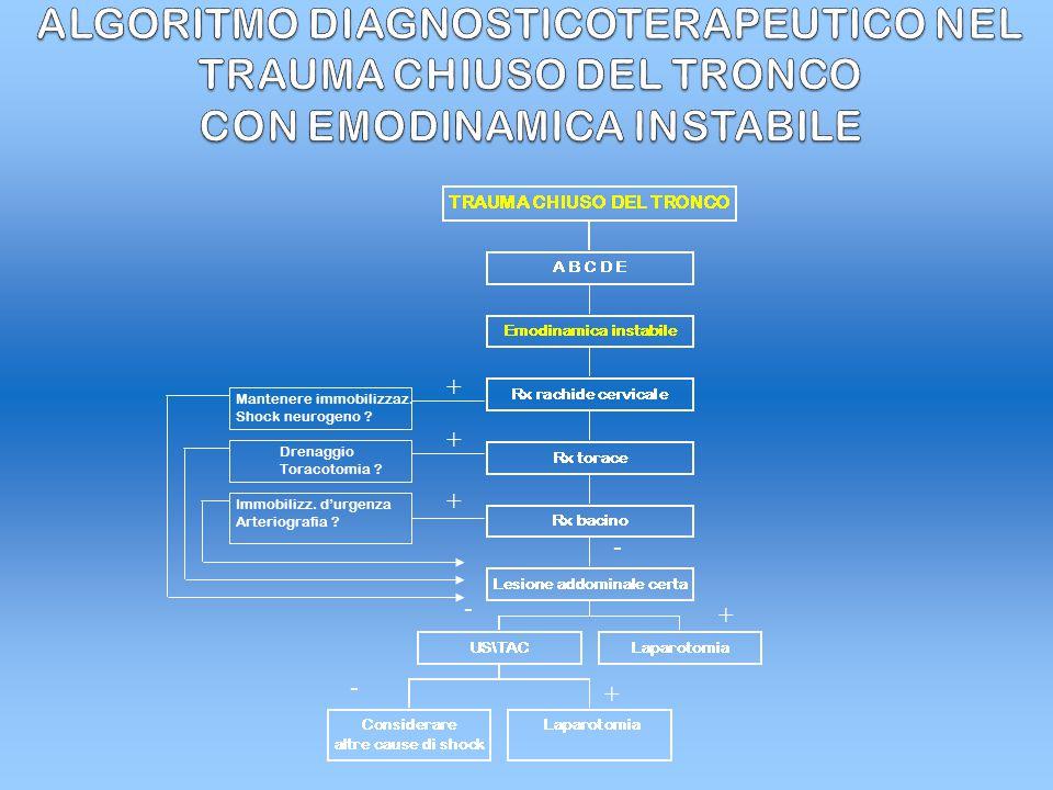 ALGORITMO DIAGNOSTICOTERAPEUTICO NEL TRAUMA CHIUSO DEL TRONCO CON EMODINAMICA INSTABILE