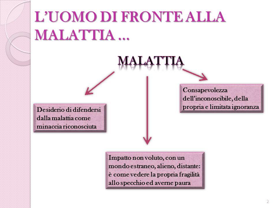 L'UOMO DI FRONTE ALLA MALATTIA ...