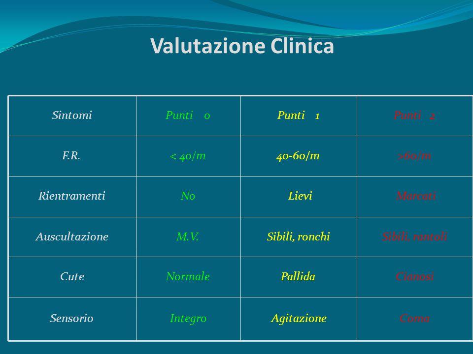 Valutazione Clinica Coma Agitazione Integro Sensorio Cianosi Pallida