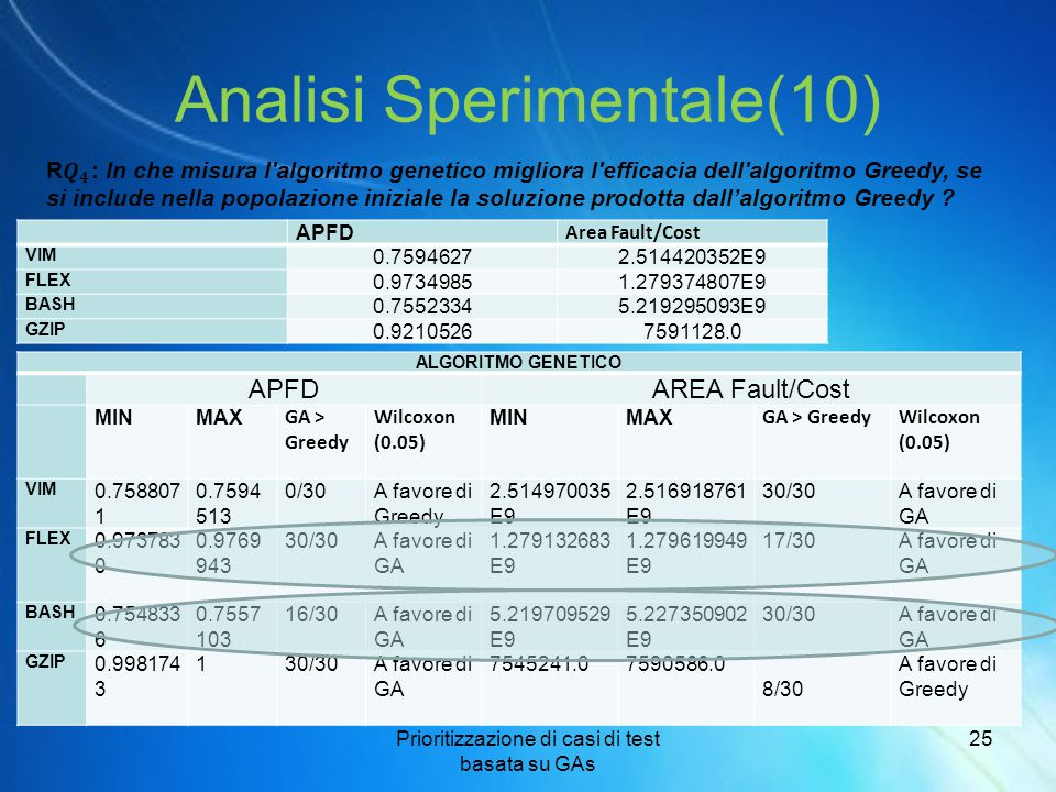 Analisi Sperimentale(10)