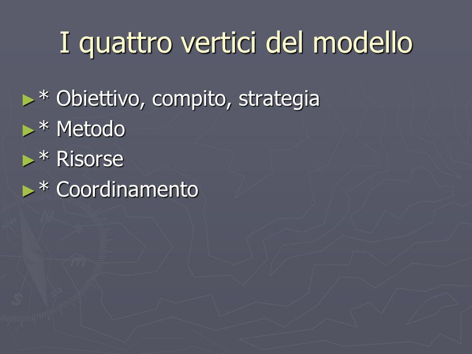 I quattro vertici del modello