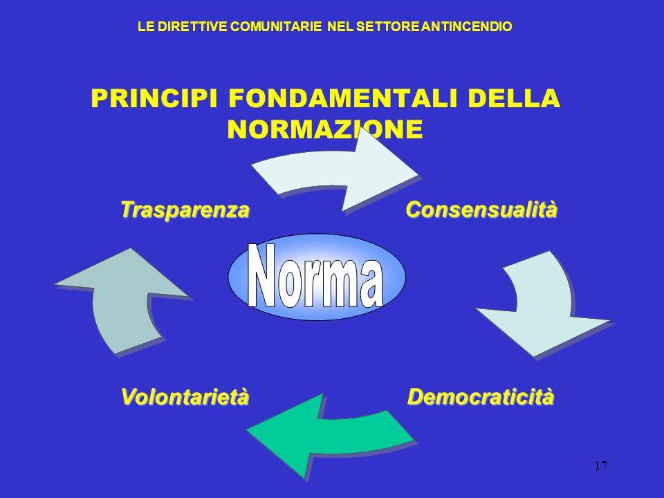 LE DIRETTIVE COMUNITARIE NEL SETTORE ANTINCENDIO PRINCIPI FONDAMENTALI DELLA NORMAZIONE