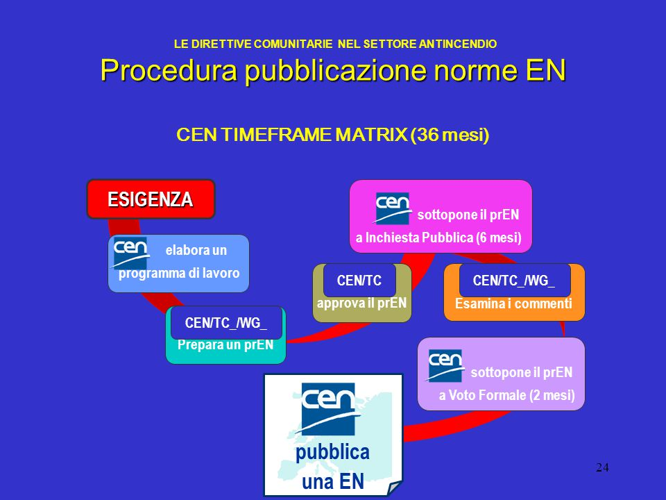 CEN TIMEFRAME MATRIX (36 mesi)