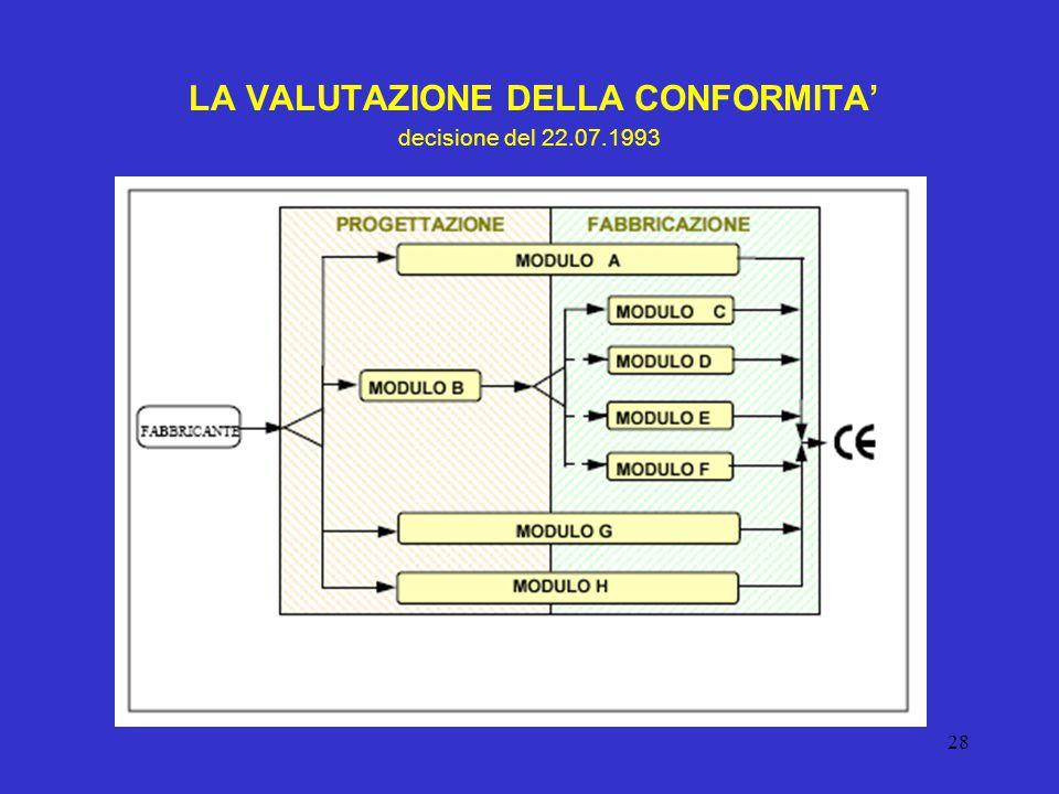 LA VALUTAZIONE DELLA CONFORMITA' decisione del 22.07.1993