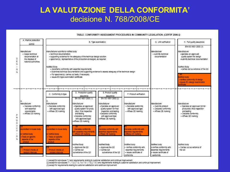LA VALUTAZIONE DELLA CONFORMITA' decisione N. 768/2008/CE