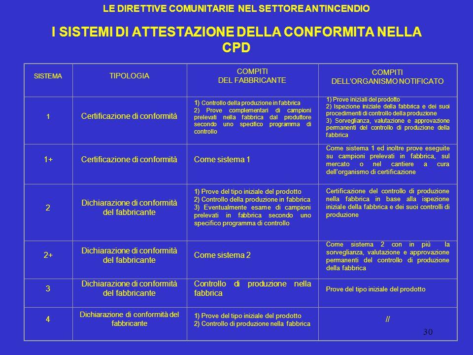 LE DIRETTIVE COMUNITARIE NEL SETTORE ANTINCENDIO I SISTEMI DI ATTESTAZIONE DELLA CONFORMITA NELLA CPD