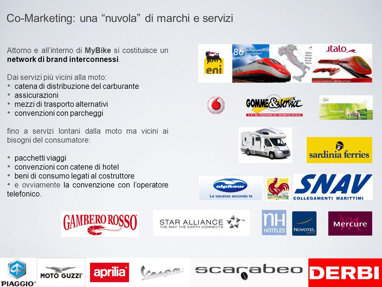 Co-Marketing: una nuvola di marchi e servizi