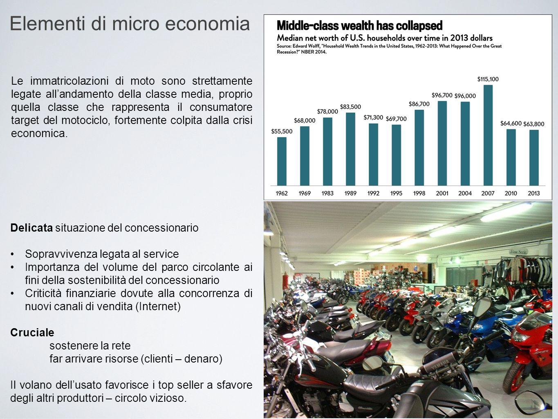 Elementi di micro economia