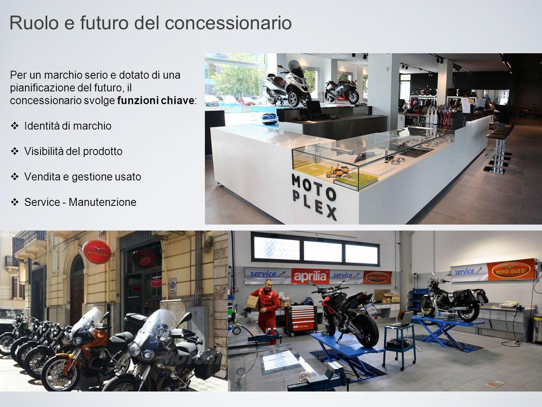 Ruolo e futuro del concessionario