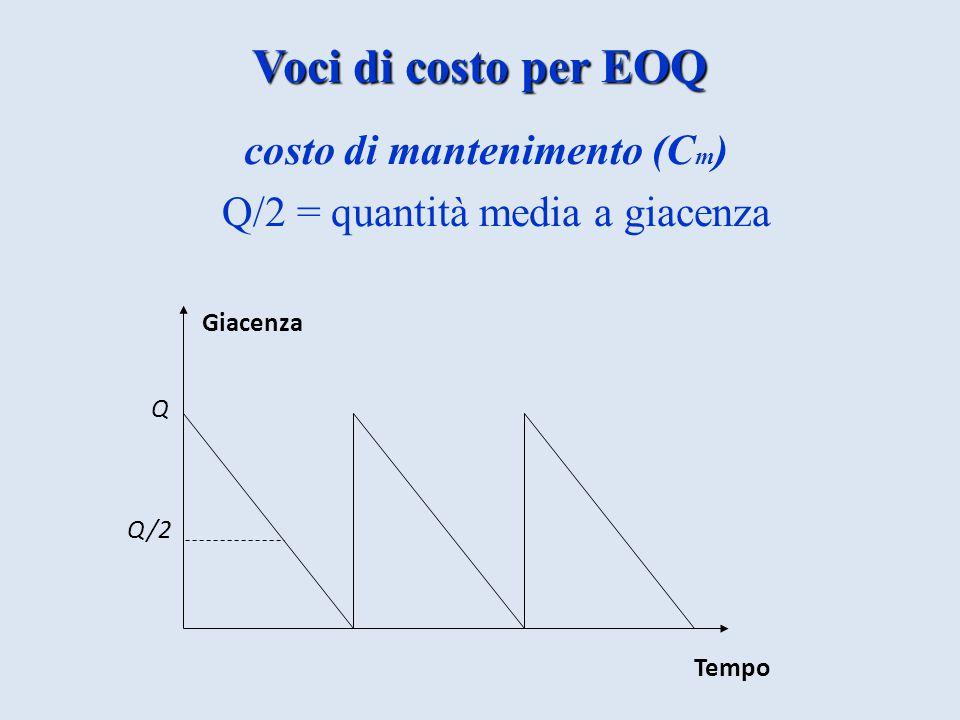 Voci di costo per EOQ costo di mantenimento (Cm)