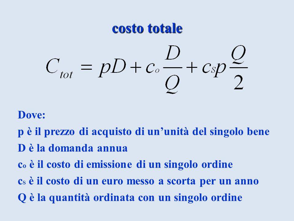 costo totale Dove: p è il prezzo di acquisto di un'unità del singolo bene. D è la domanda annua. co è il costo di emissione di un singolo ordine.