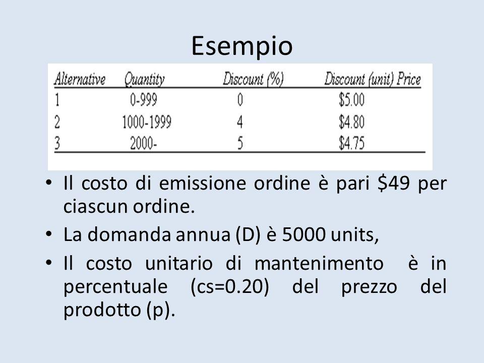 Esempio Il costo di emissione ordine è pari $49 per ciascun ordine.