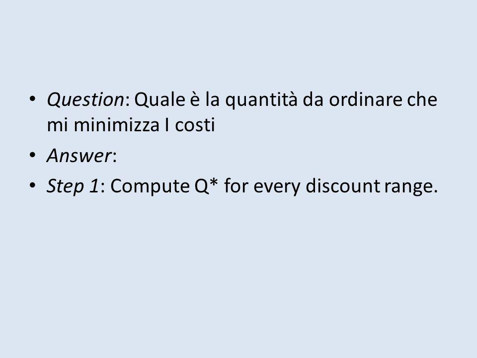Question: Quale è la quantità da ordinare che mi minimizza I costi