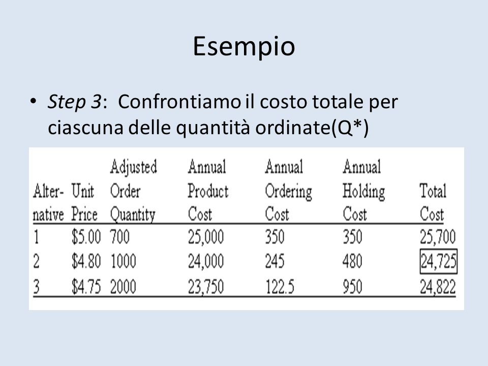 Esempio Step 3: Confrontiamo il costo totale per ciascuna delle quantità ordinate(Q*)