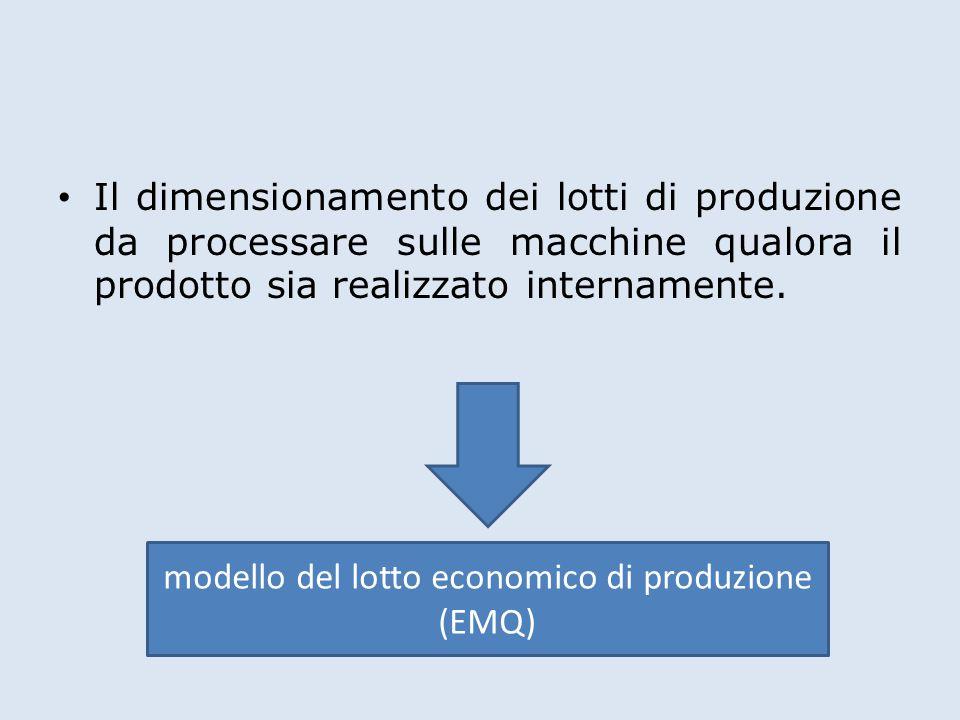 modello del lotto economico di produzione (EMQ)