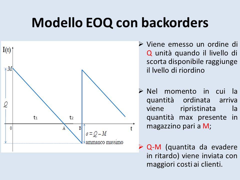 Modello EOQ con backorders