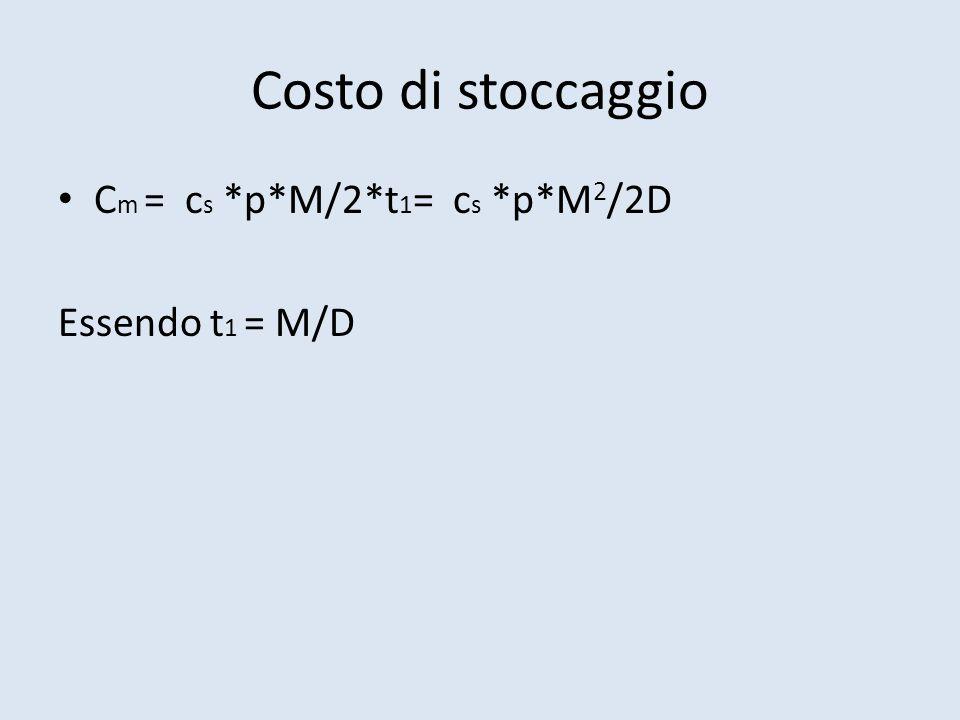 Costo di stoccaggio Cm = cs *p*M/2*t1= cs *p*M2/2D Essendo t1 = M/D