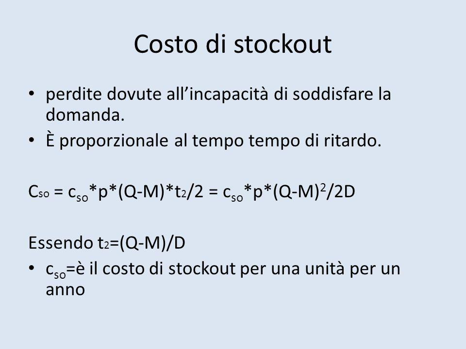 Costo di stockout perdite dovute all'incapacità di soddisfare la domanda. È proporzionale al tempo tempo di ritardo.
