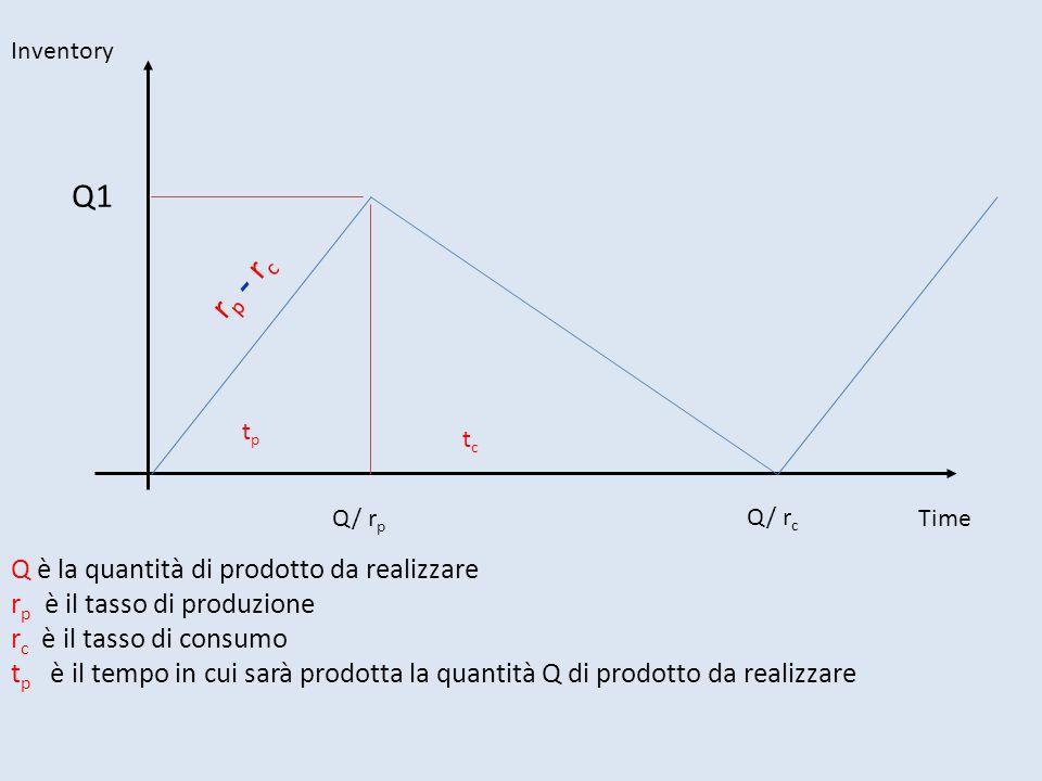 Q1 rp - rc Q è la quantità di prodotto da realizzare
