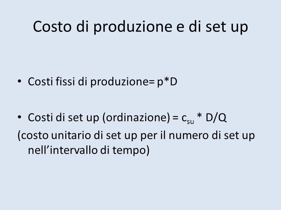 Costo di produzione e di set up