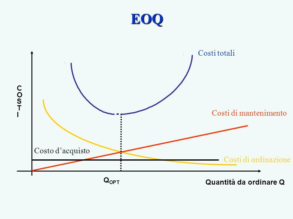 EOQ Costi totali Costi di mantenimento Costo d'acquisto