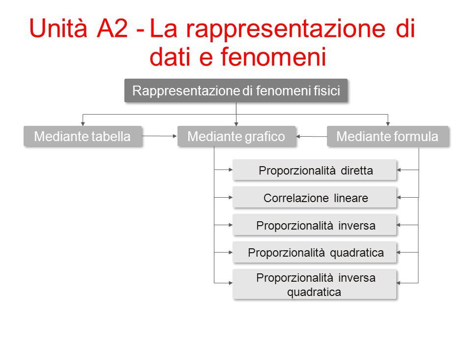 Unità A2 - La rappresentazione di dati e fenomeni