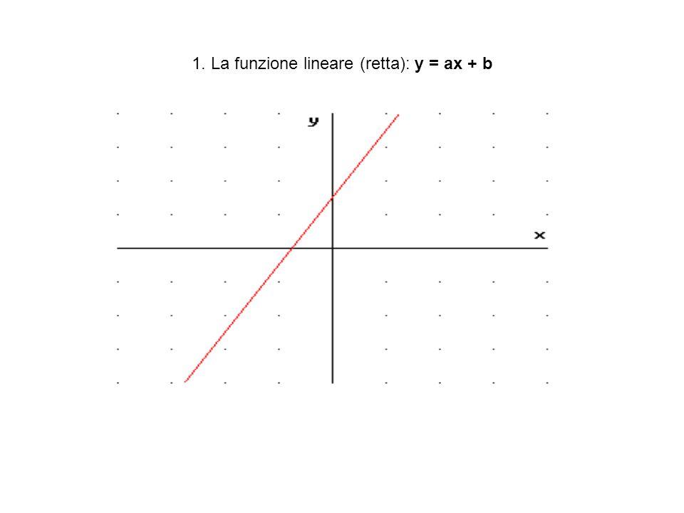 1. La funzione lineare (retta): y = ax + b