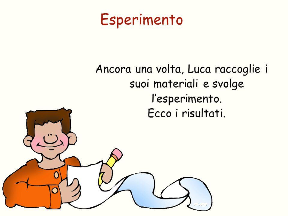 Esperimento Ancora una volta, Luca raccoglie i suoi materiali e svolge l'esperimento.