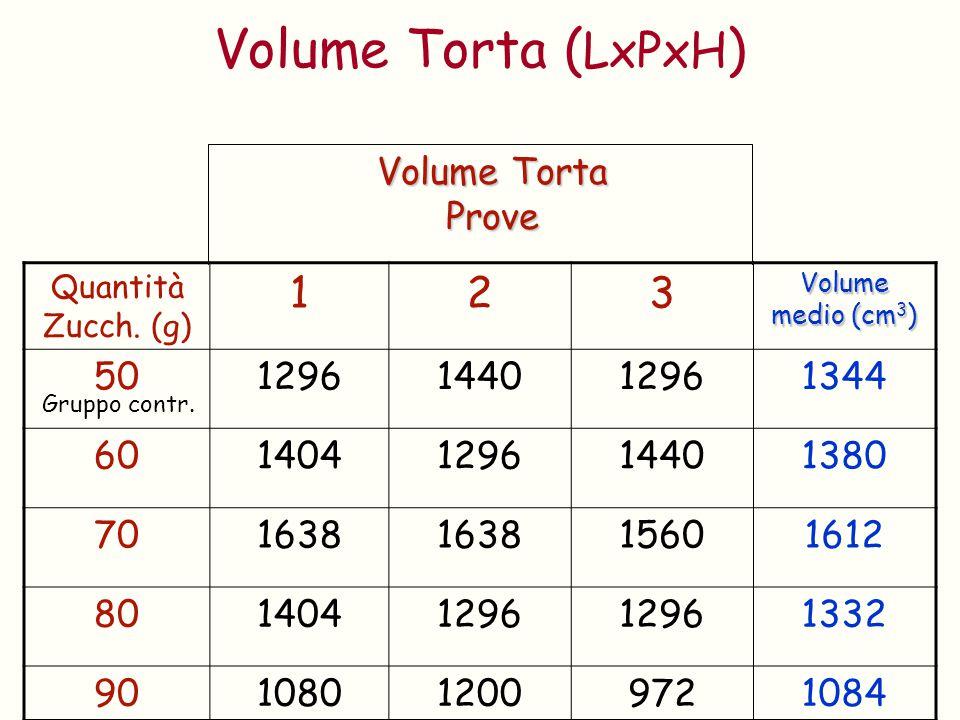 Volume Torta (LxPxH) 1 2 3 Volume Torta Prove 50 1296 1440 1344 60