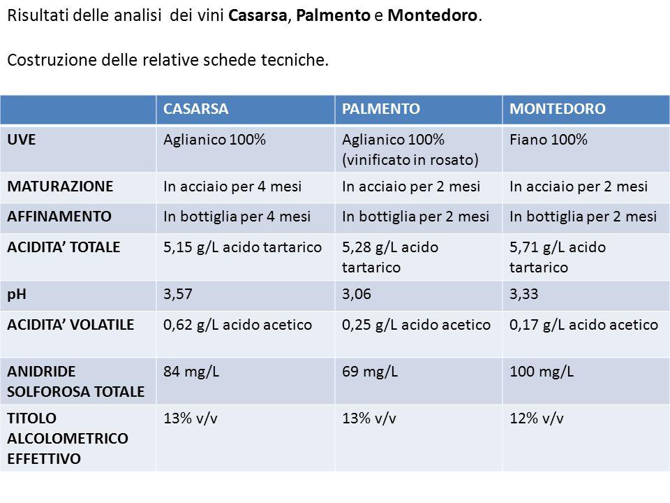 Risultati delle analisi dei vini Casarsa, Palmento e Montedoro.