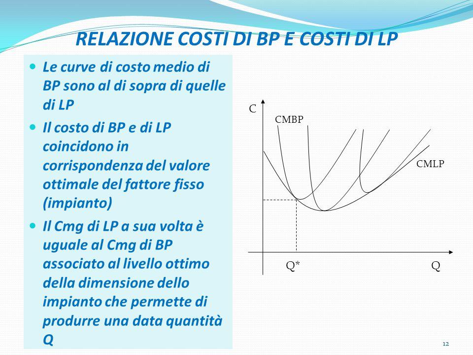 RELAZIONE COSTI DI BP E COSTI DI LP
