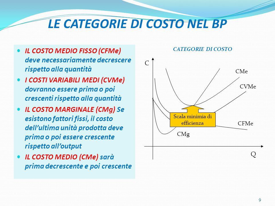 LE CATEGORIE DI COSTO NEL BP