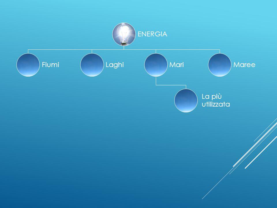ENERGIA Fiumi Laghi Mari La più utilizzata Maree