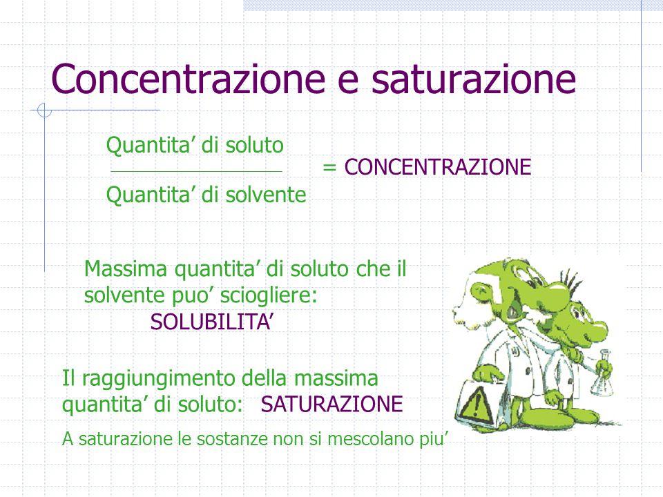 Concentrazione e saturazione