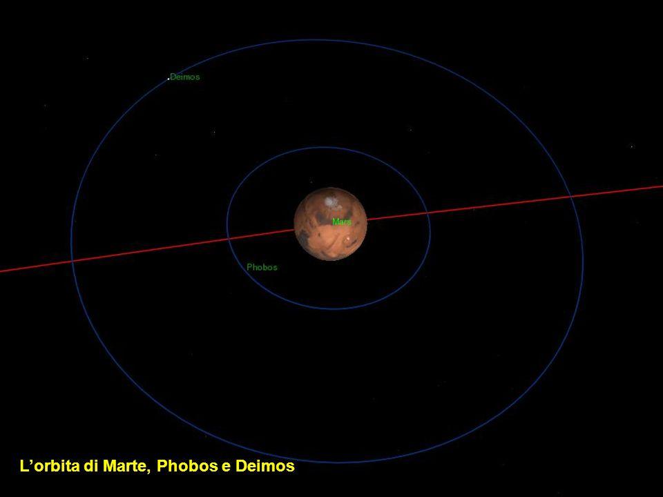 L'orbita di Marte, Phobos e Deimos
