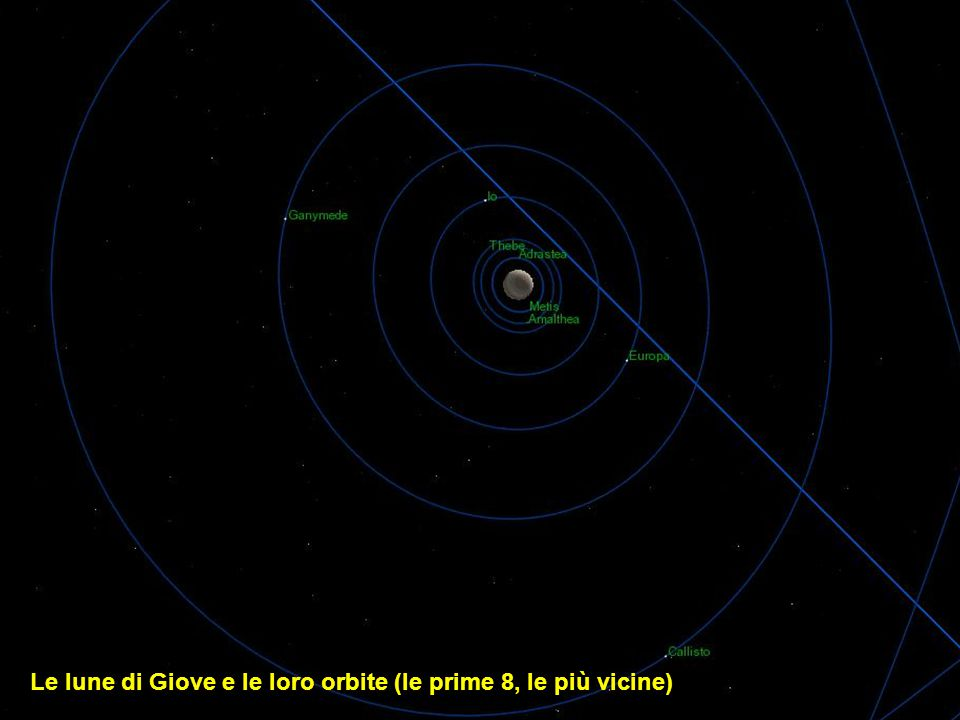 Le lune di Giove e le loro orbite (le prime 8, le più vicine)