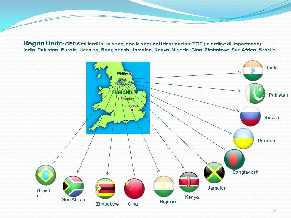 Regno Unito: GBP 6 miliardi in un anno, con le seguenti destinazioni TOP (in ordine di importanza): India, Pakistan, Russia, Ucraina, Bangladesh, Jamaica, Kenya, Nigeria, Cina, Zimbabwe, Sud Africa, Brasile.