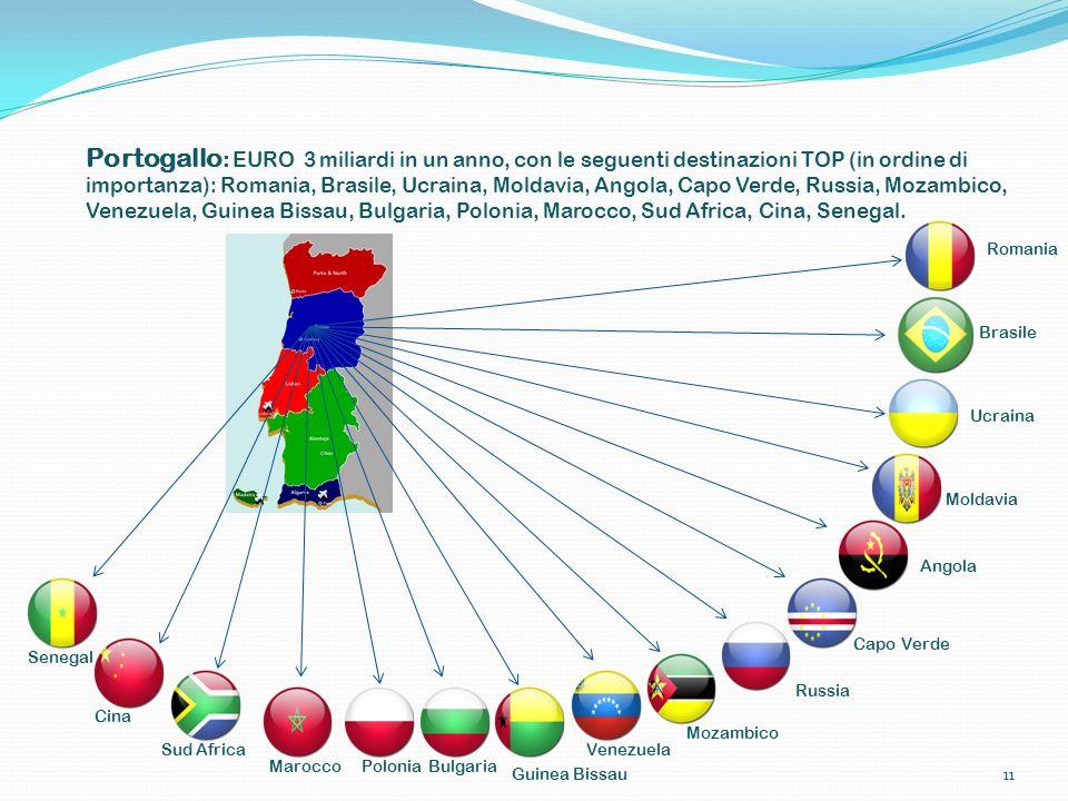 Portogallo: EURO 3 miliardi in un anno, con le seguenti destinazioni TOP (in ordine di importanza): Romania, Brasile, Ucraina, Moldavia, Angola, Capo Verde, Russia, Mozambico, Venezuela, Guinea Bissau, Bulgaria, Polonia, Marocco, Sud Africa, Cina, Senegal.