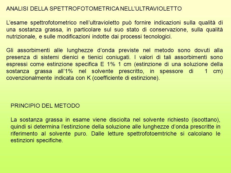 ANALISI DELLA SPETTROFOTOMETRICA NELL'ULTRAVIOLETTO