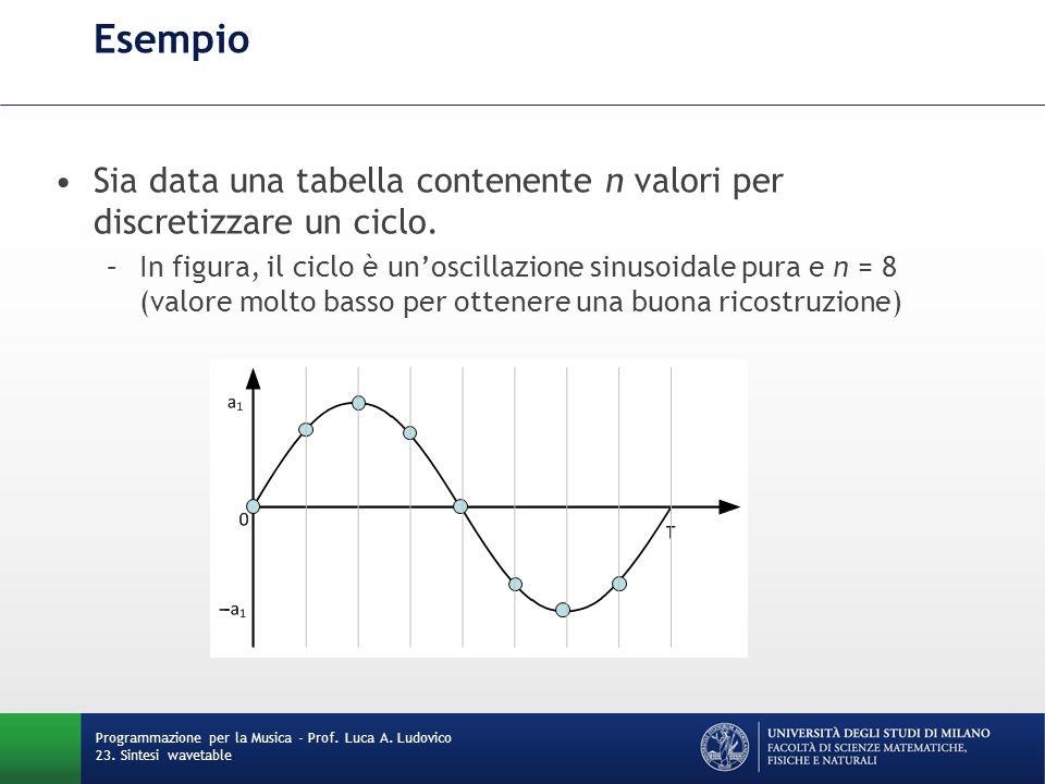 Esempio Sia data una tabella contenente n valori per discretizzare un ciclo.