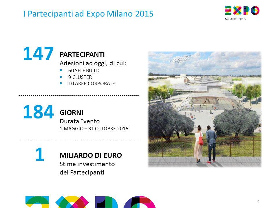 147 184 1 I Partecipanti ad Expo Milano 2015 PARTECIPANTI GIORNI