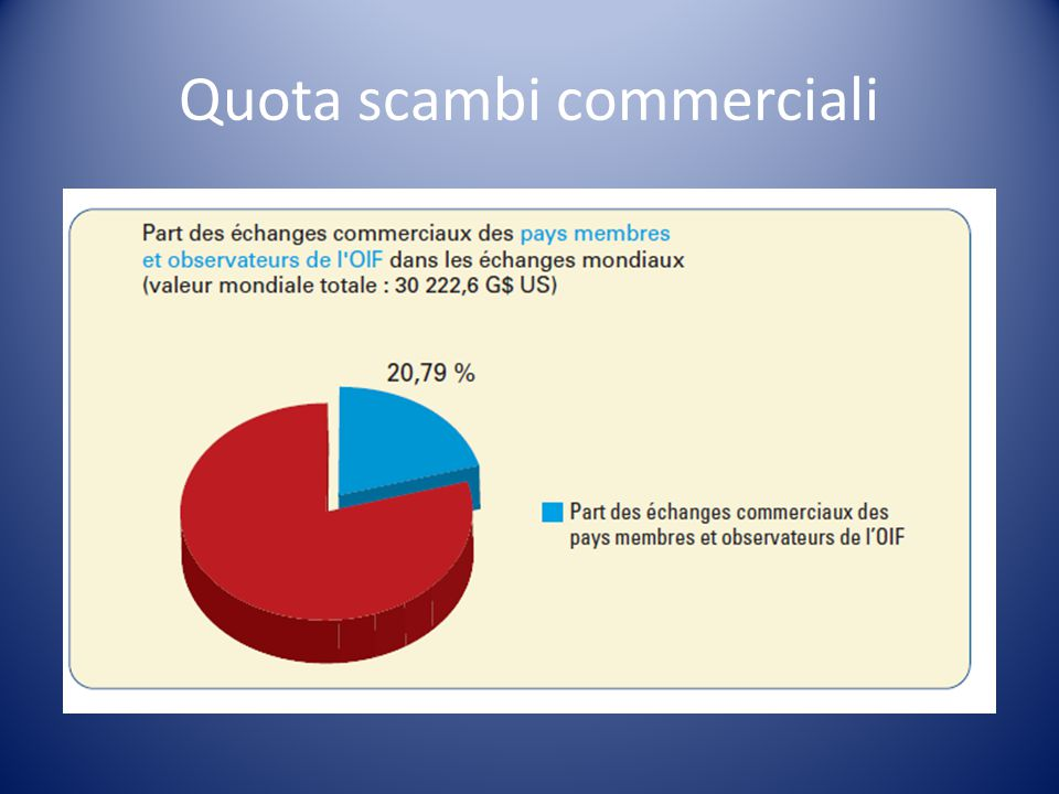 Quota scambi commerciali