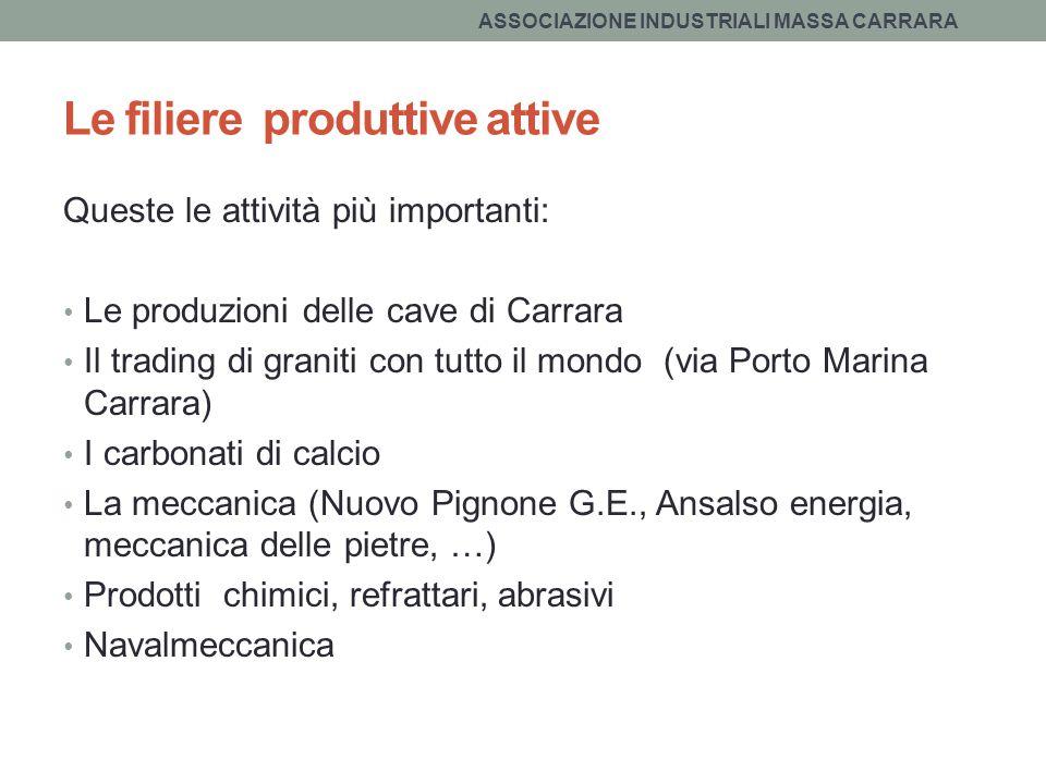 Le filiere produttive attive