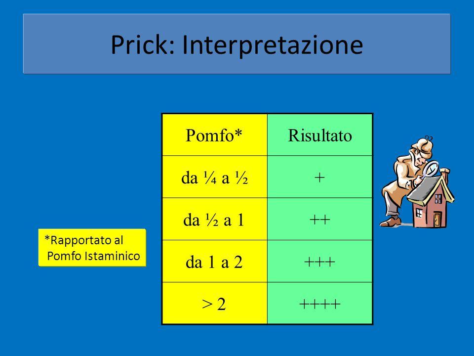 Prick: Interpretazione