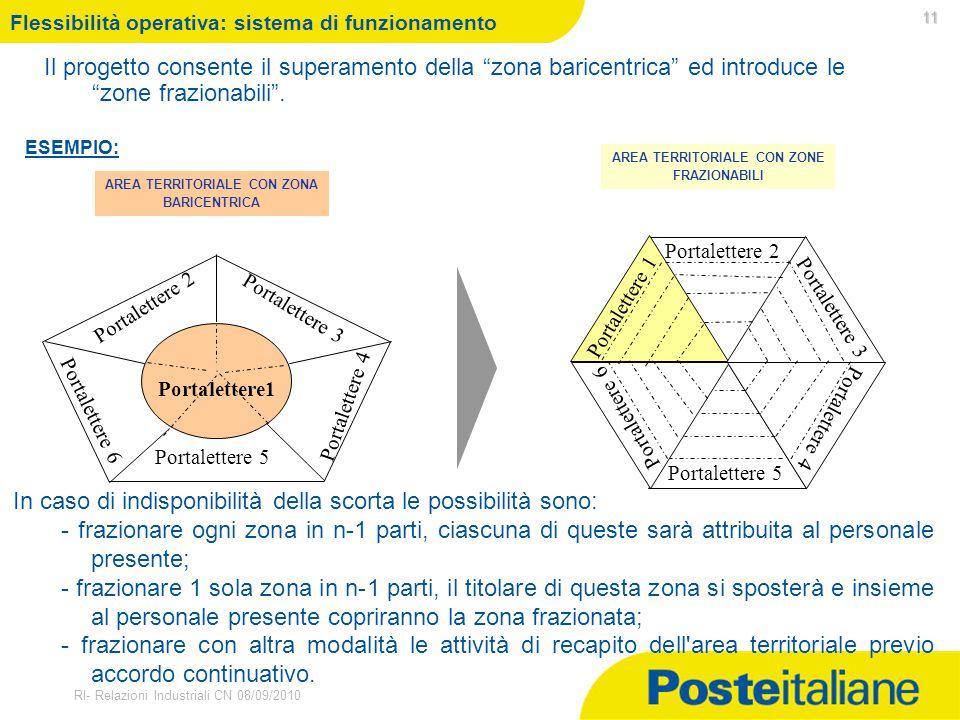 Flessibilità operativa: sistema di funzionamento
